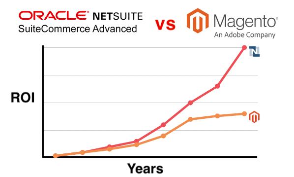 Magento vs SuiteCommerce Advanced - Graph - Blog Image
