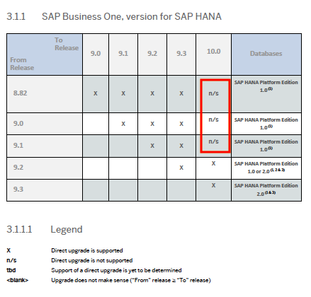 SAP Business One, version for SAP HANA