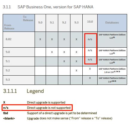SAP Business One, version for SAP HANA